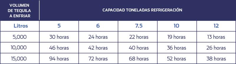 capacidad-toneladas-refrigeracion